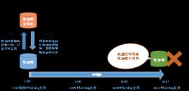 Linux环境下数据库备份与恢复(中)